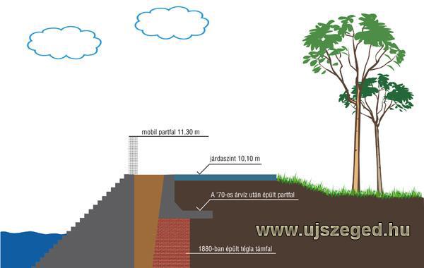 14.  kép A tervezett beavatkozás a vízépítő mérnökök rutin töltésmagasítási  eszköze.